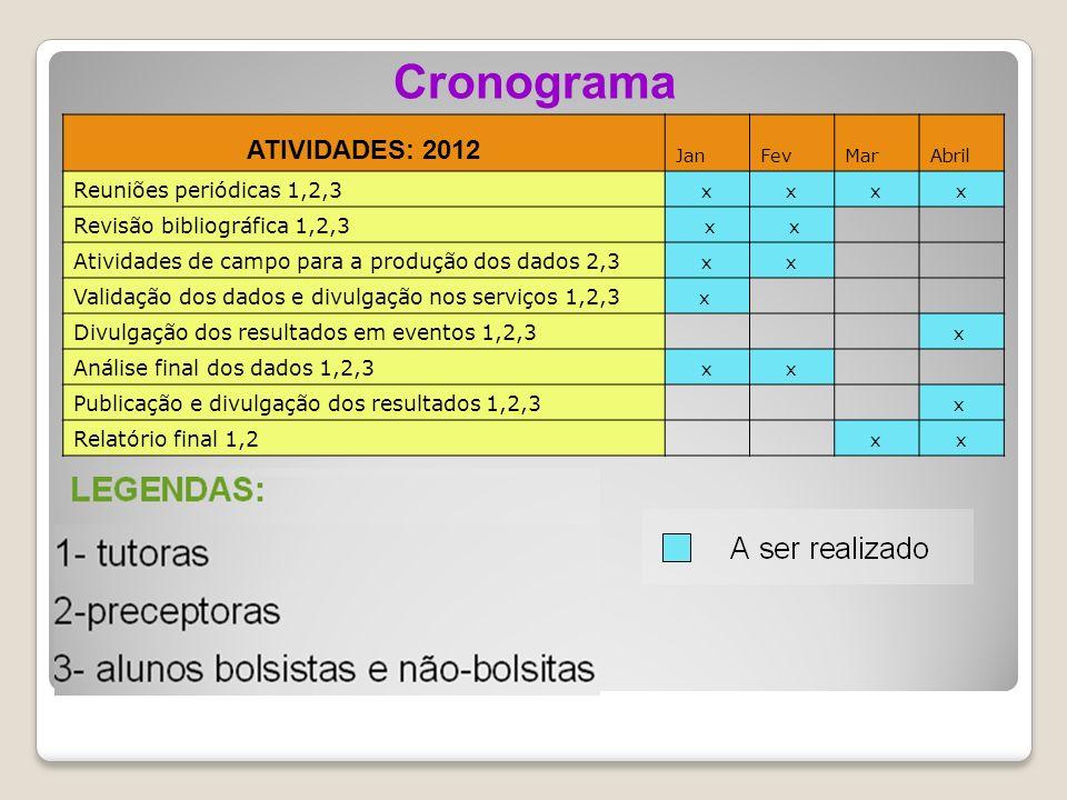 ATIVIDADES: 2012 JanFevMarAbril Reuniões periódicas 1,2,3 xxxx Revisão bibliográfica 1,2,3 x x Atividades de campo para a produção dos dados 2,3 xx Validação dos dados e divulgação nos serviços 1,2,3 x Divulgação dos resultados em eventos 1,2,3 x Análise final dos dados 1,2,3 xx Publicação e divulgação dos resultados 1,2,3 x Relatório final 1,2 xx Cronograma