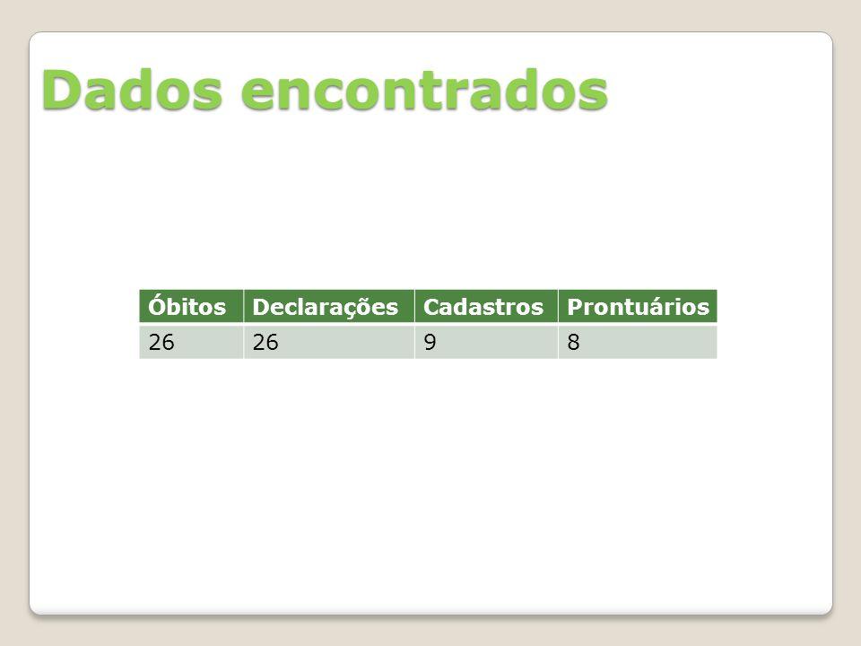 ÓbitosDeclaraçõesCadastrosProntuários 26 98 Dados encontrados