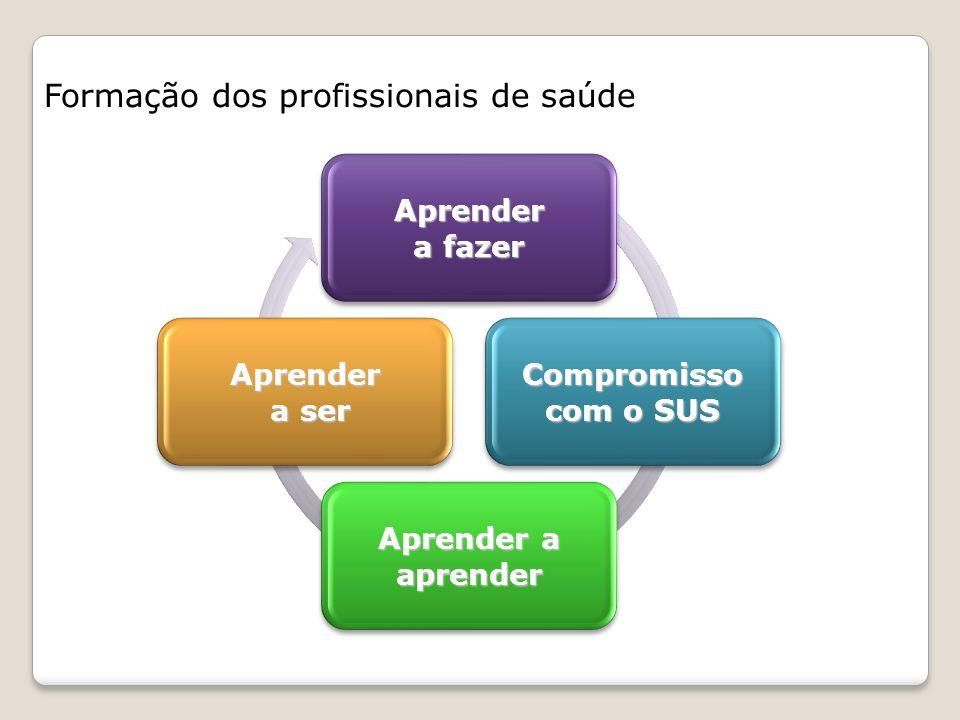 Formação dos profissionais de saúde Aprender a fazer Compromisso com o SUS Aprender a aprender Aprender a ser a ser
