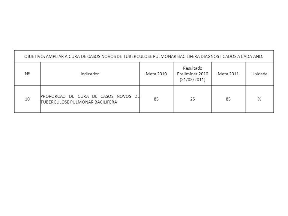 OBJETIVO: AMPLIAR A CURA DE CASOS NOVOS DE TUBERCULOSE PULMONAR BACILIFERA DIAGNOSTICADOS A CADA ANO. NºIndicadorMeta 2010 Resultado Preliminar 2010 (