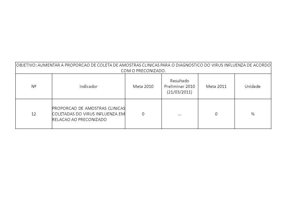 OBJETIVO: AUMENTAR A PROPORCAO DE COLETA DE AMOSTRAS CLINICAS PARA O DIAGNOSTICO DO VIRUS INFLUENZA DE ACORDO COM O PRECONIZADO. NºIndicadorMeta 2010