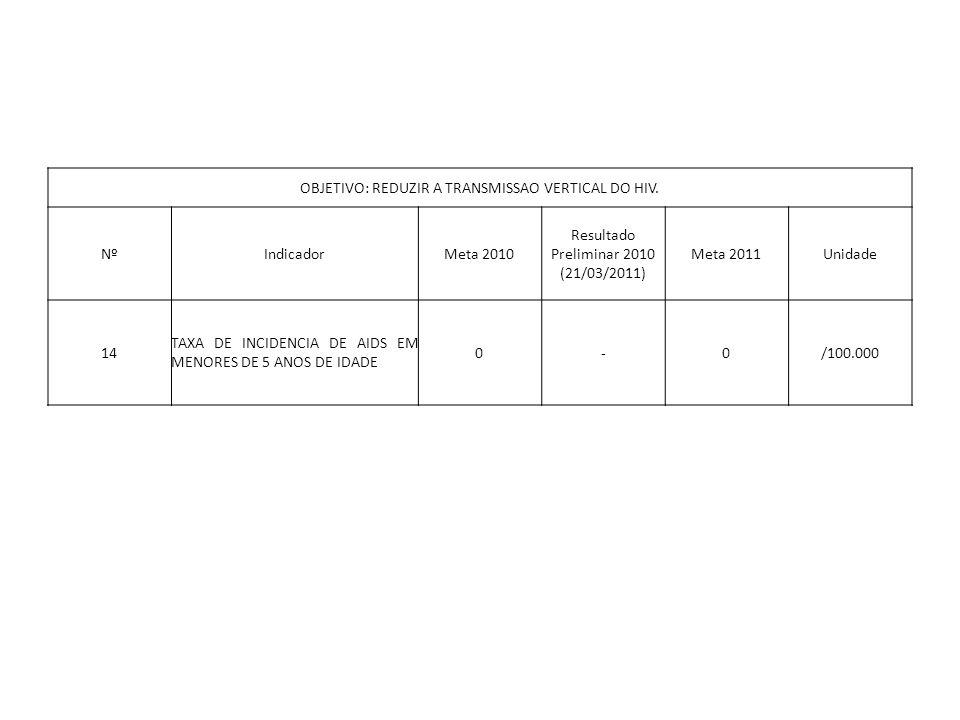 OBJETIVO: REDUZIR A TRANSMISSAO VERTICAL DO HIV. NºIndicadorMeta 2010 Resultado Preliminar 2010 (21/03/2011) Meta 2011Unidade 14 TAXA DE INCIDENCIA DE