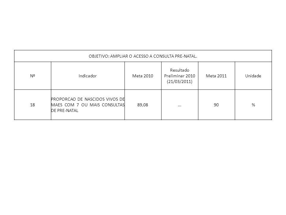 OBJETIVO: AMPLIAR O ACESSO A CONSULTA PRE-NATAL. NºIndicadorMeta 2010 Resultado Preliminar 2010 (21/03/2011) Meta 2011Unidade 18 PROPORCAO DE NASCIDOS