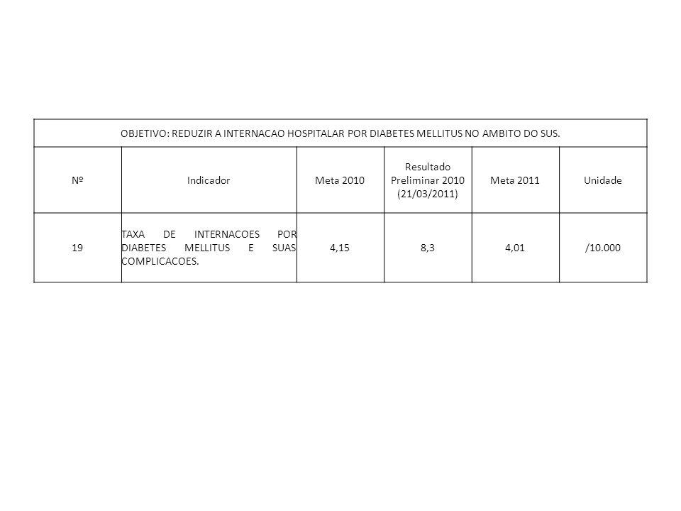 OBJETIVO: REDUZIR A INTERNACAO HOSPITALAR POR DIABETES MELLITUS NO AMBITO DO SUS. NºIndicadorMeta 2010 Resultado Preliminar 2010 (21/03/2011) Meta 201