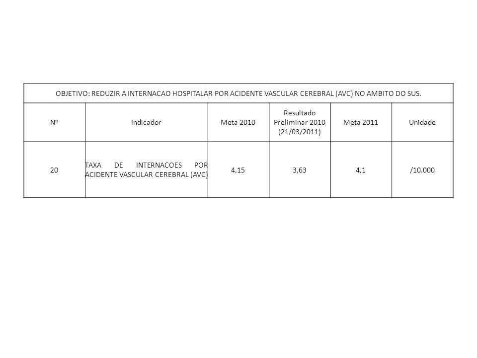 OBJETIVO: REDUZIR A INTERNACAO HOSPITALAR POR ACIDENTE VASCULAR CEREBRAL (AVC) NO AMBITO DO SUS. NºIndicadorMeta 2010 Resultado Preliminar 2010 (21/03