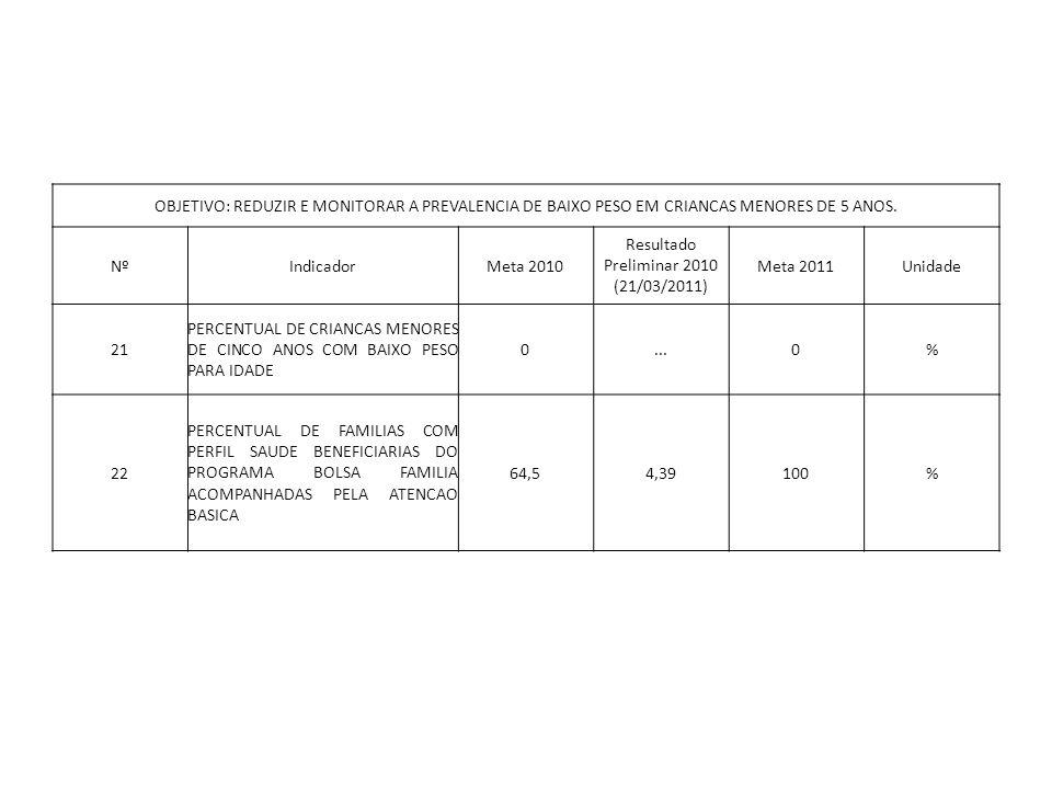 OBJETIVO: REDUZIR E MONITORAR A PREVALENCIA DE BAIXO PESO EM CRIANCAS MENORES DE 5 ANOS. NºIndicadorMeta 2010 Resultado Preliminar 2010 (21/03/2011) M