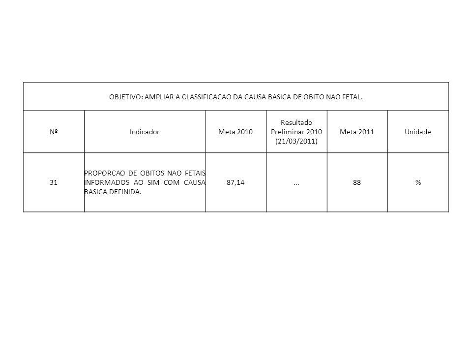 OBJETIVO: AMPLIAR A CLASSIFICACAO DA CAUSA BASICA DE OBITO NAO FETAL. NºIndicadorMeta 2010 Resultado Preliminar 2010 (21/03/2011) Meta 2011Unidade 31
