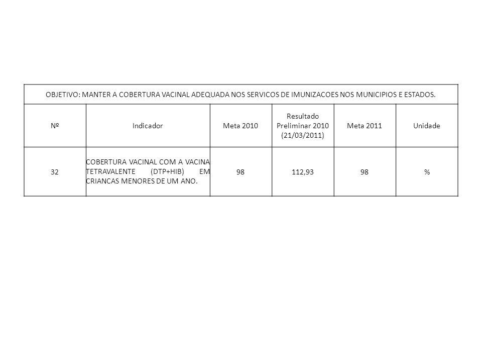 OBJETIVO: MANTER A COBERTURA VACINAL ADEQUADA NOS SERVICOS DE IMUNIZACOES NOS MUNICIPIOS E ESTADOS. NºIndicadorMeta 2010 Resultado Preliminar 2010 (21