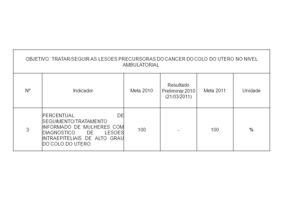 OBJETIVO: TRATAR/SEGUIR AS LESOES PRECURSORAS DO CANCER DO COLO DO UTERO NO NIVEL AMBULATORIAL. NºIndicadorMeta 2010 Resultado Preliminar 2010 (21/03/