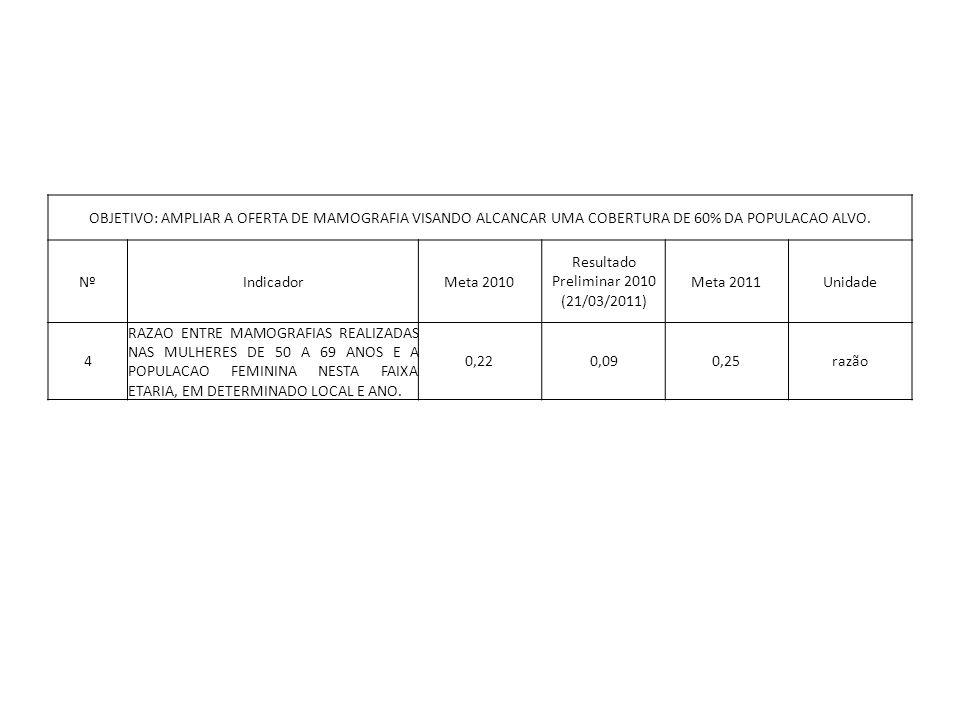OBJETIVO: AMPLIAR A OFERTA DE MAMOGRAFIA VISANDO ALCANCAR UMA COBERTURA DE 60% DA POPULACAO ALVO. NºIndicadorMeta 2010 Resultado Preliminar 2010 (21/0