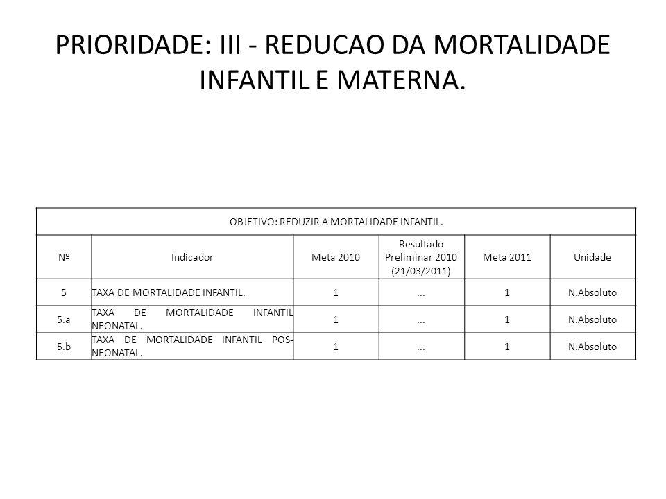 PRIORIDADE: III - REDUCAO DA MORTALIDADE INFANTIL E MATERNA. OBJETIVO: REDUZIR A MORTALIDADE INFANTIL. NºIndicadorMeta 2010 Resultado Preliminar 2010