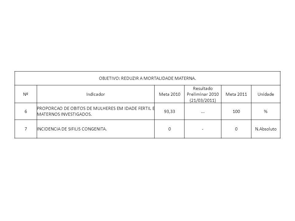 OBJETIVO: REDUZIR A MORTALIDADE MATERNA. NºIndicadorMeta 2010 Resultado Preliminar 2010 (21/03/2011) Meta 2011Unidade 6 PROPORCAO DE OBITOS DE MULHERE