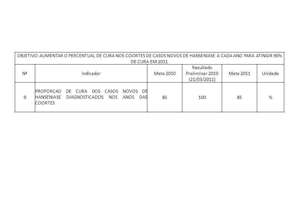 OBJETIVO: AUMENTAR O PERCENTUAL DE CURA NOS COORTES DE CASOS NOVOS DE HANSENIASE A CADA ANO PARA ATINGIR 90% DE CURA EM 2011 NºIndicadorMeta 2010 Resu