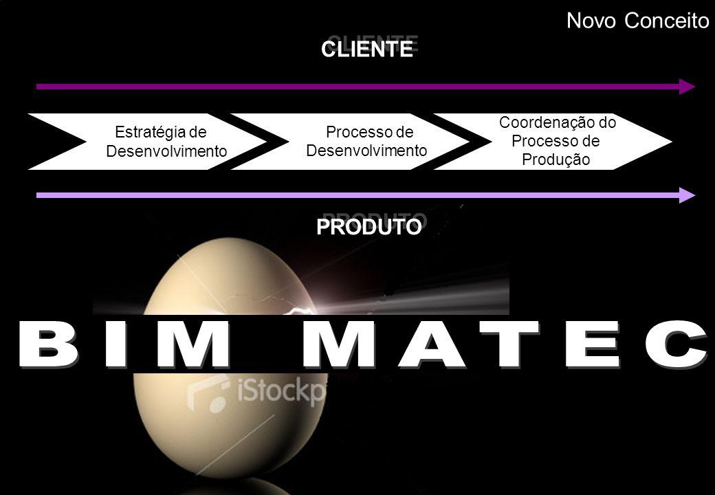 CLIENTE Estratégia de Desenvolvimento Processo de Desenvolvimento Coordenação do Processo de Produção PRODUTO Novo Conceito