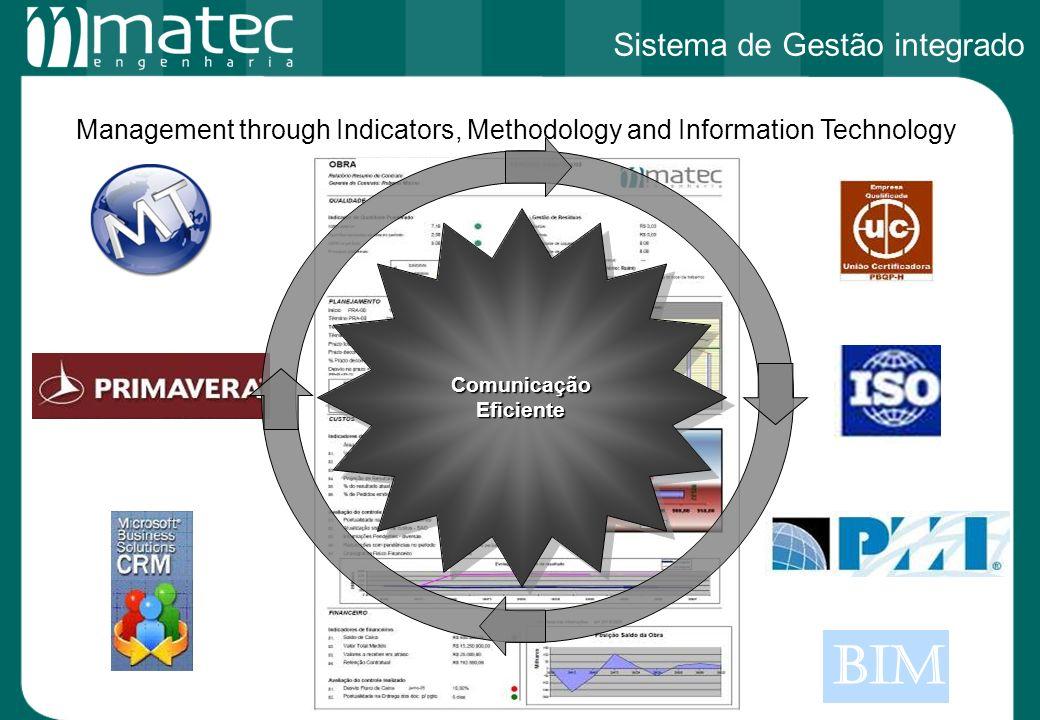 Área 49.000m2 Área 46.000m2 Management through Indicators, Methodology and Information Technology BIM Comunicação Eficiente Sistema de Gestão integrad