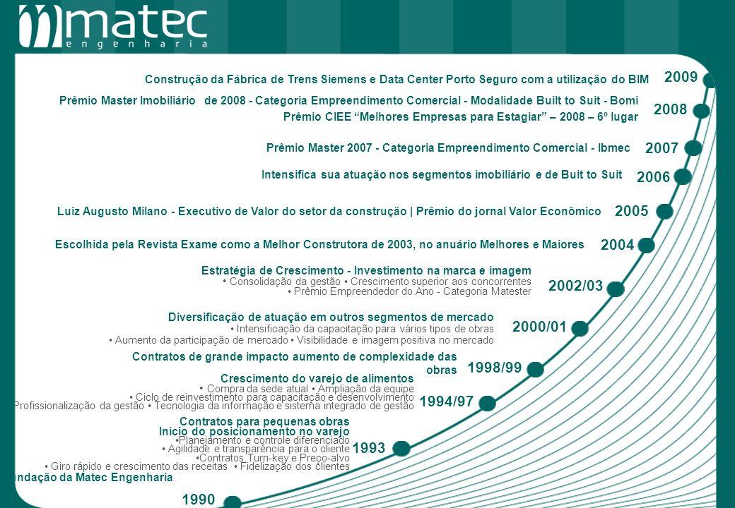 Prêmio Master Imobiliário de 2008 - Categoria Empreendimento Comercial - Modalidade Built to Suit - Bomi Prêmio Master 2007 - Categoria Empreendimento
