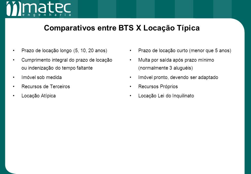 Comparativos entre BTS X Locação Típica Prazo de locação longo (5, 10, 20 anos) Cumprimento integral do prazo de locação ou indenização do tempo falta
