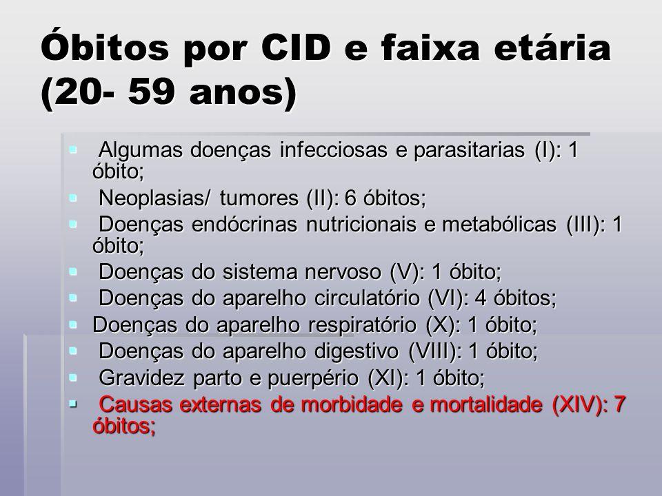Óbitos por CID e faixa etária (20- 59 anos) Óbitos por CID e faixa etária (20- 59 anos) Algumas doenças infecciosas e parasitarias (I): 1 óbito; Algumas doenças infecciosas e parasitarias (I): 1 óbito; Neoplasias/ tumores (II): 6 óbitos; Neoplasias/ tumores (II): 6 óbitos; Doenças endócrinas nutricionais e metabólicas (III): 1 óbito; Doenças endócrinas nutricionais e metabólicas (III): 1 óbito; Doenças do sistema nervoso (V): 1 óbito; Doenças do sistema nervoso (V): 1 óbito; Doenças do aparelho circulatório (VI): 4 óbitos; Doenças do aparelho circulatório (VI): 4 óbitos; Doenças do aparelho respiratório (X): 1 óbito; Doenças do aparelho respiratório (X): 1 óbito; Doenças do aparelho digestivo (VIII): 1 óbito; Doenças do aparelho digestivo (VIII): 1 óbito; Gravidez parto e puerpério (XI): 1 óbito; Gravidez parto e puerpério (XI): 1 óbito; Causas externas de morbidade e mortalidade (XIV): 7 óbitos; Causas externas de morbidade e mortalidade (XIV): 7 óbitos;