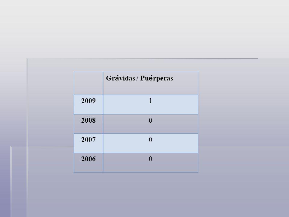 Gr á vidas / Pu é rperas 20091 20080 20070 20060