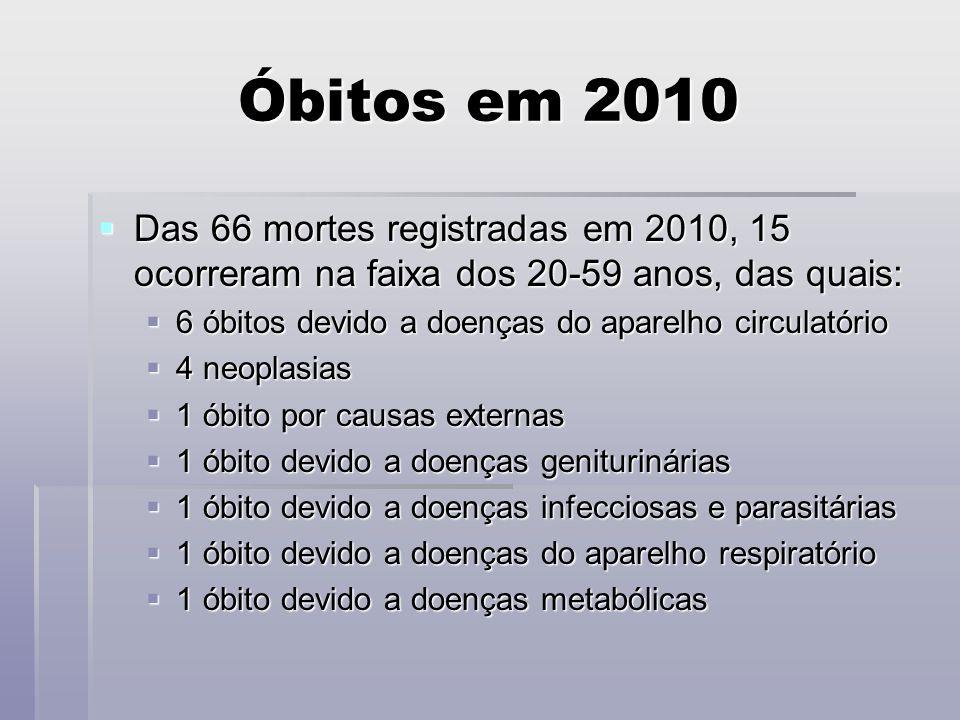 Óbitos em 2010 Das 66 mortes registradas em 2010, 15 ocorreram na faixa dos 20-59 anos, das quais: Das 66 mortes registradas em 2010, 15 ocorreram na faixa dos 20-59 anos, das quais: 6 óbitos devido a doenças do aparelho circulatório 6 óbitos devido a doenças do aparelho circulatório 4 neoplasias 4 neoplasias 1 óbito por causas externas 1 óbito por causas externas 1 óbito devido a doenças geniturinárias 1 óbito devido a doenças geniturinárias 1 óbito devido a doenças infecciosas e parasitárias 1 óbito devido a doenças infecciosas e parasitárias 1 óbito devido a doenças do aparelho respiratório 1 óbito devido a doenças do aparelho respiratório 1 óbito devido a doenças metabólicas 1 óbito devido a doenças metabólicas
