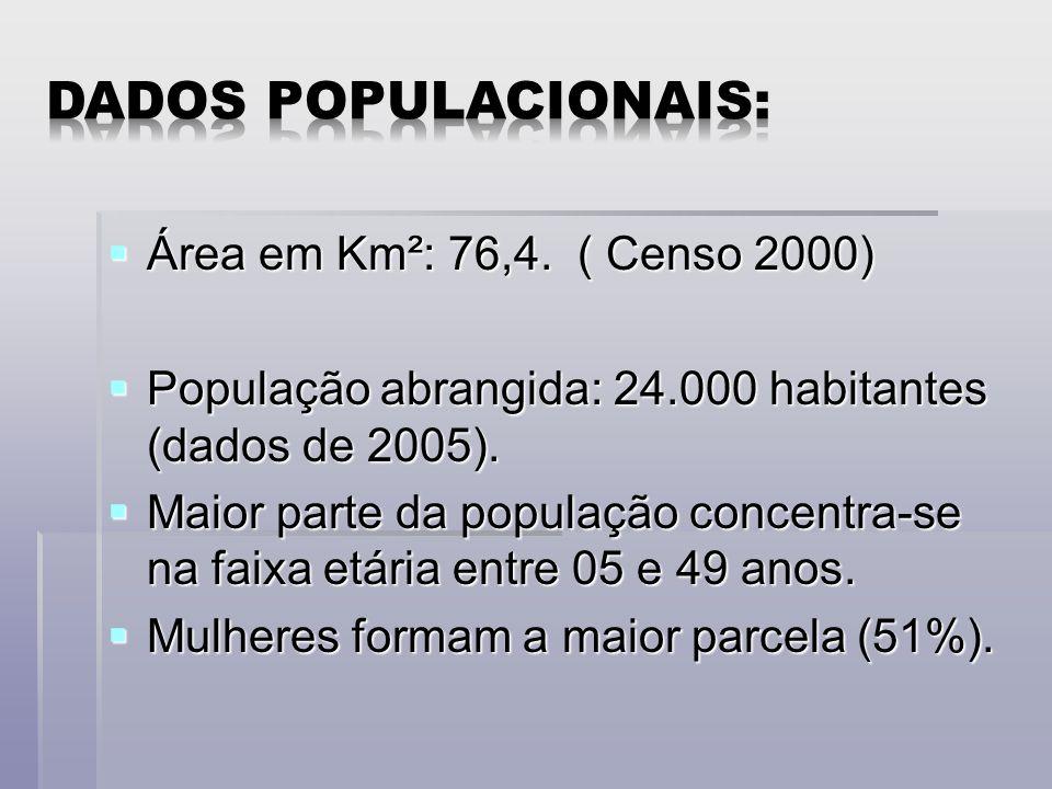 Área em Km²: 76,4.( Censo 2000) Área em Km²: 76,4.