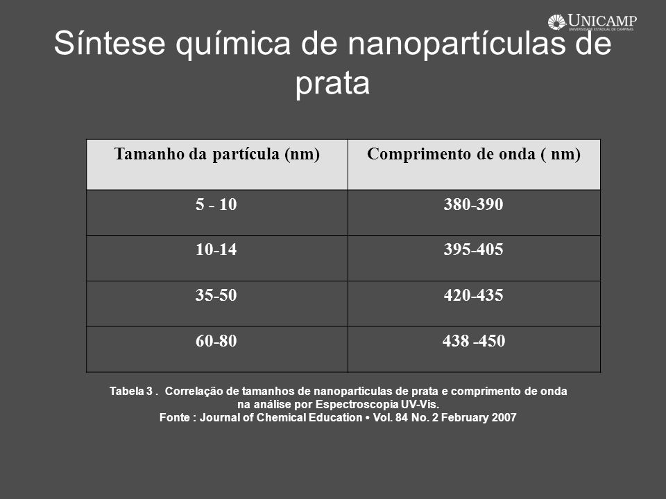 Síntese química de nanopartículas de prata Tamanho da partícula (nm)Comprimento de onda ( nm) 5 - 10380-390 10-14395-405 35-50420-435 60-80438 -450 Ta