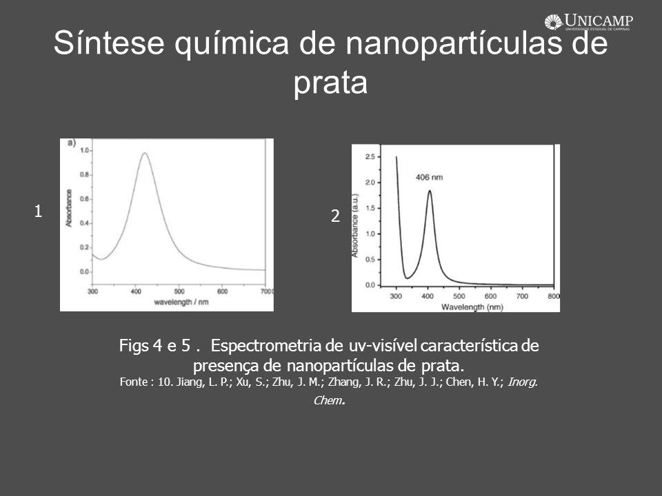 Síntese química de nanopartículas de prata Figs 4 e 5. Espectrometria de uv-visível característica de presença de nanopartículas de prata. Fonte : 10.