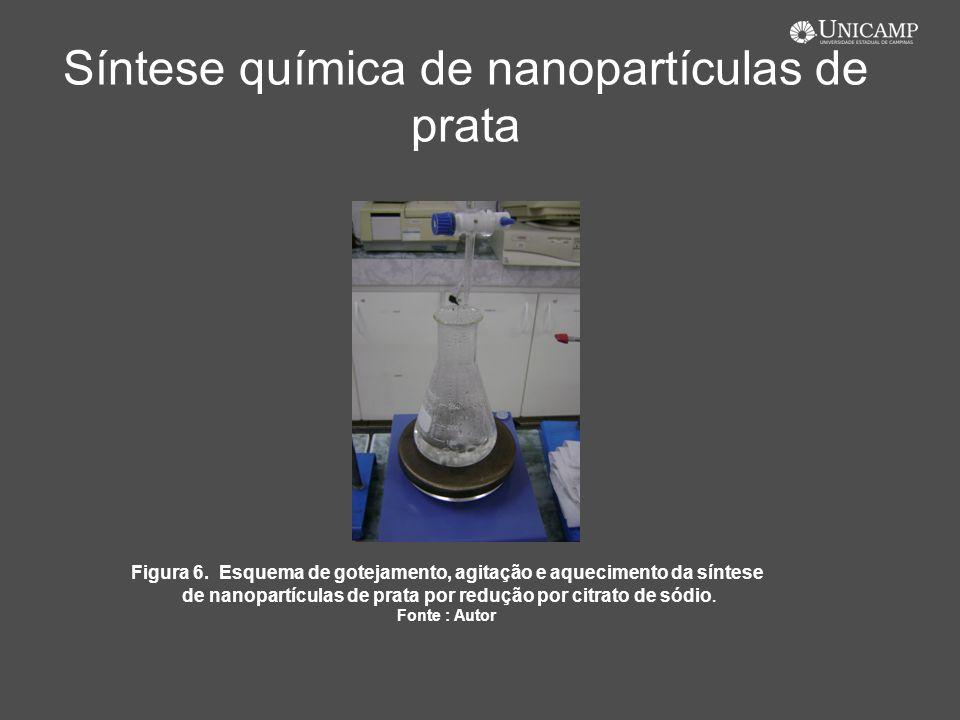 Síntese química de nanopartículas de prata Figura 6. Esquema de gotejamento, agitação e aquecimento da síntese de nanopartículas de prata por redução