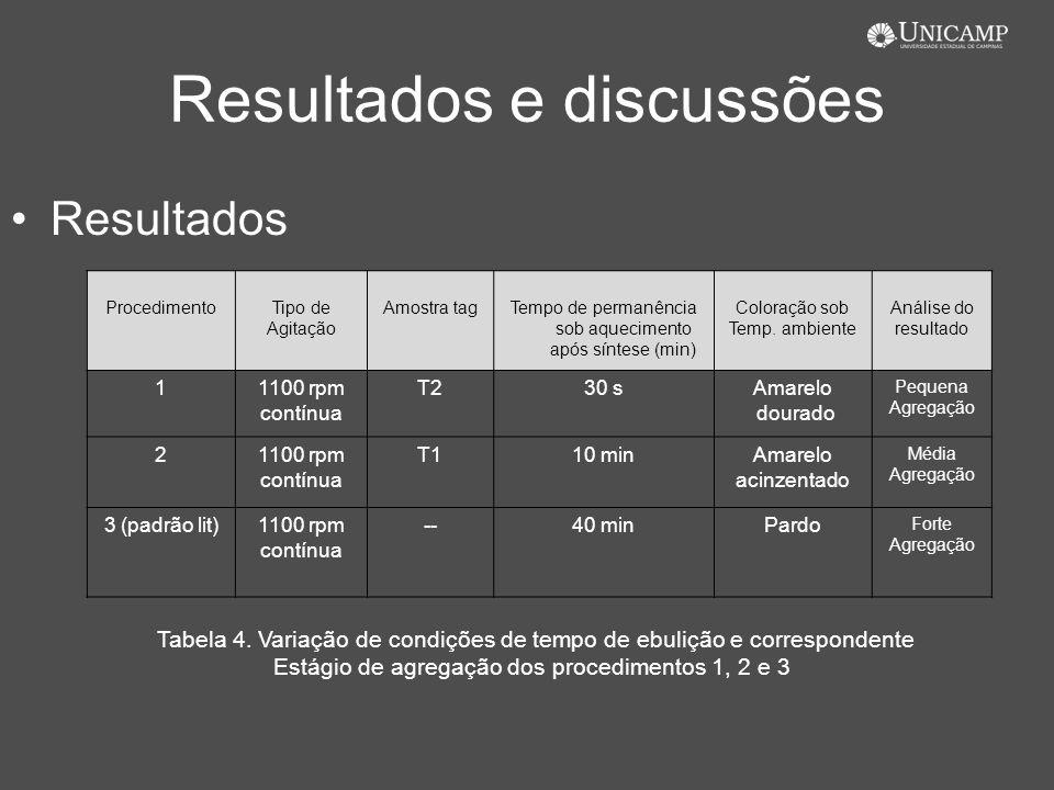 Resultados e discussões Resultados ProcedimentoTipo de Agitação Amostra tagTempo de permanência sob aquecimento após síntese (min) Coloração sob Temp.