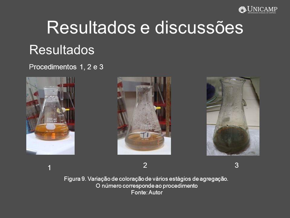 Resultados e discussões 1 23 Resultados Procedimentos 1, 2 e 3 Figura 9. Variação de coloração de vários estágios de agregação. O número corresponde a