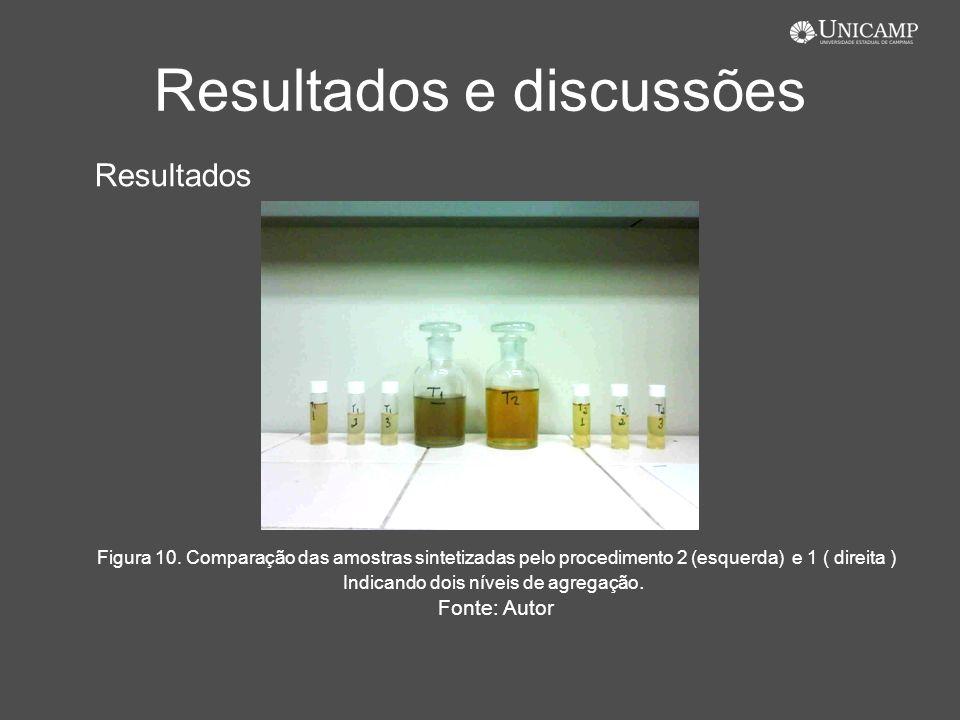 Resultados e discussões Resultados Figura 10. Comparação das amostras sintetizadas pelo procedimento 2 (esquerda) e 1 ( direita ) Indicando dois nívei