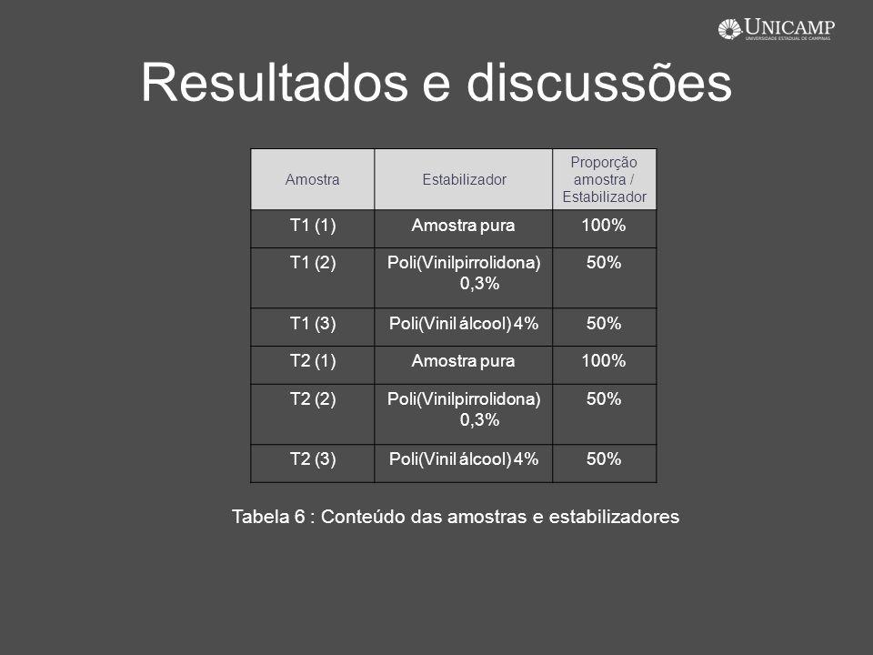 Resultados e discussões AmostraEstabilizador Proporção amostra / Estabilizador T1 (1)Amostra pura100% T1 (2)Poli(Vinilpirrolidona) 0,3% 50% T1 (3)Poli
