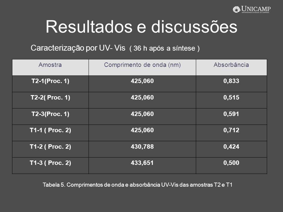Resultados e discussões AmostraComprimento de onda (nm)Absorbância T2-1(Proc. 1)425,0600,833 T2-2( Proc. 1)425,0600,515 T2-3(Proc. 1)425,0600,591 T1-1
