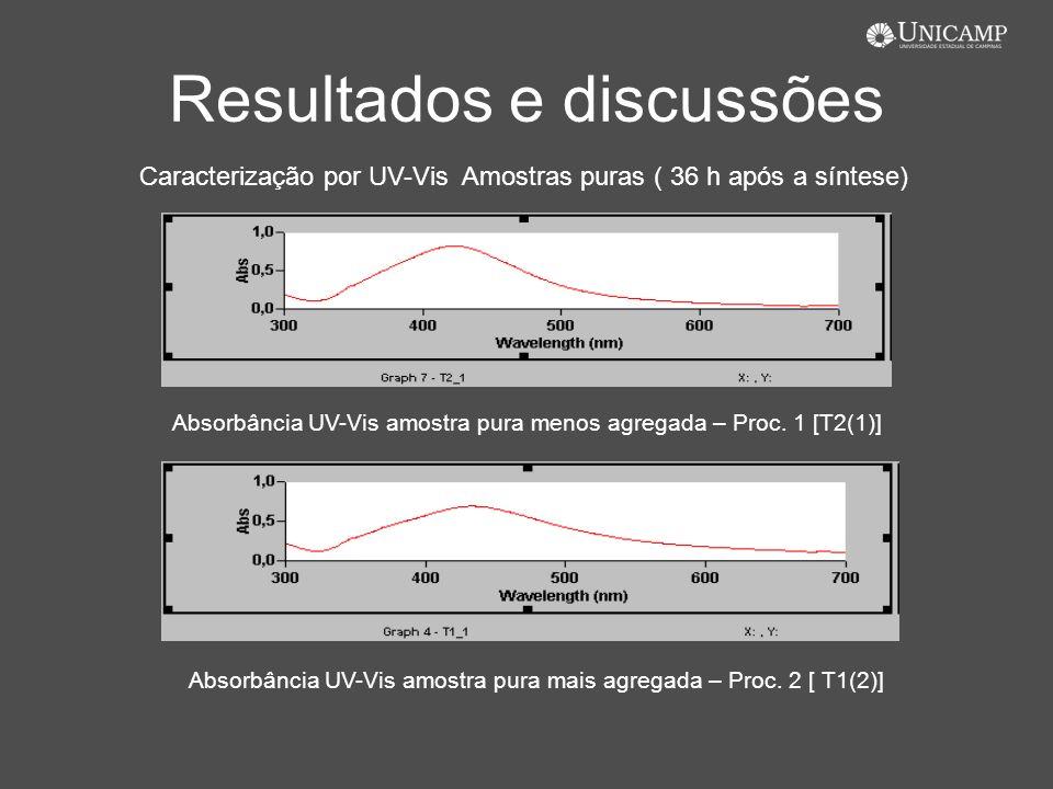 Resultados e discussões Absorbância UV-Vis amostra pura mais agregada – Proc. 2 [ T1(2)] Absorbância UV-Vis amostra pura menos agregada – Proc. 1 [T2(