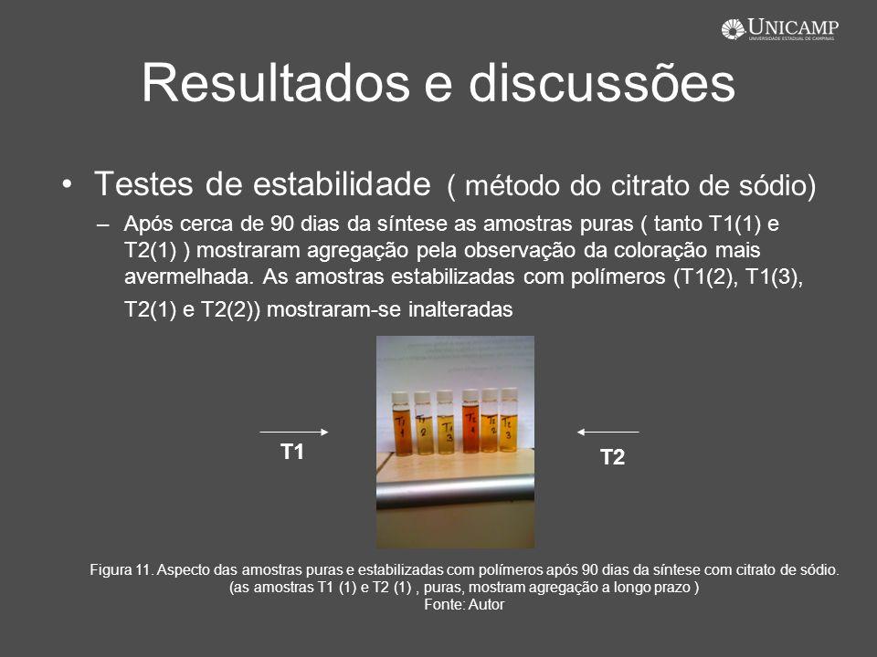 Resultados e discussões Testes de estabilidade ( método do citrato de sódio) –Após cerca de 90 dias da síntese as amostras puras ( tanto T1(1) e T2(1)