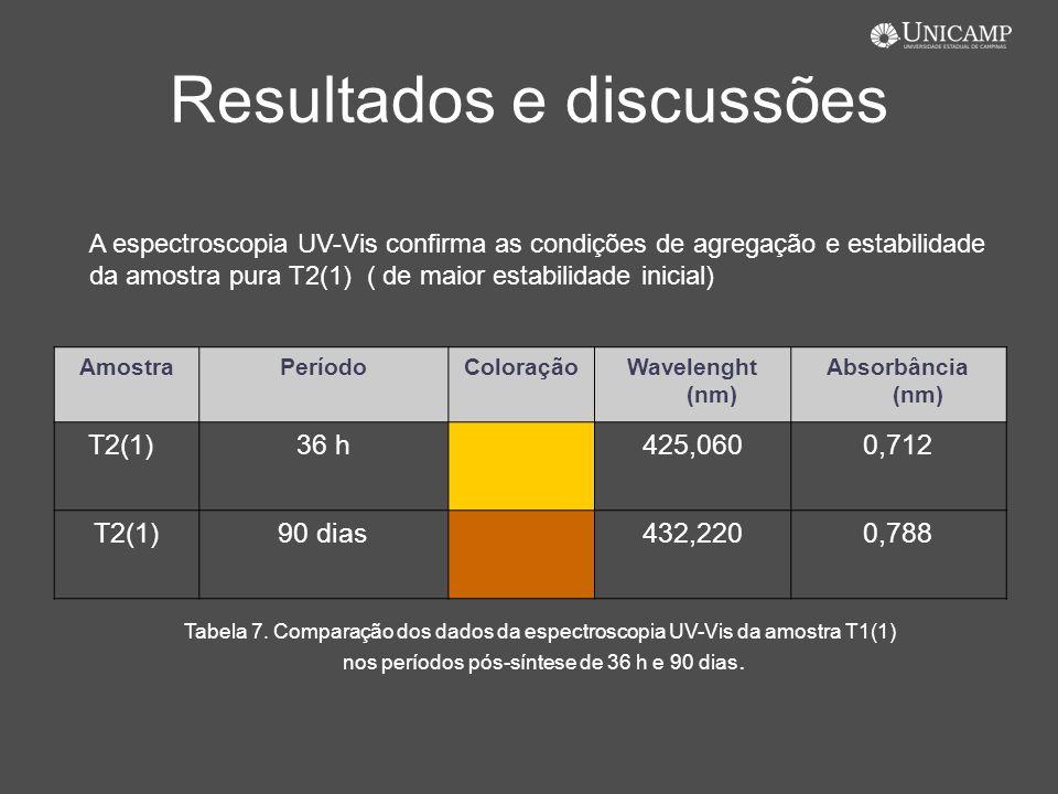 Resultados e discussões AmostraPeríodoColoraçãoWavelenght (nm) Absorbância (nm) T2(1)36 h425,0600,712 T2(1)90 dias432,2200,788 A espectroscopia UV-Vis