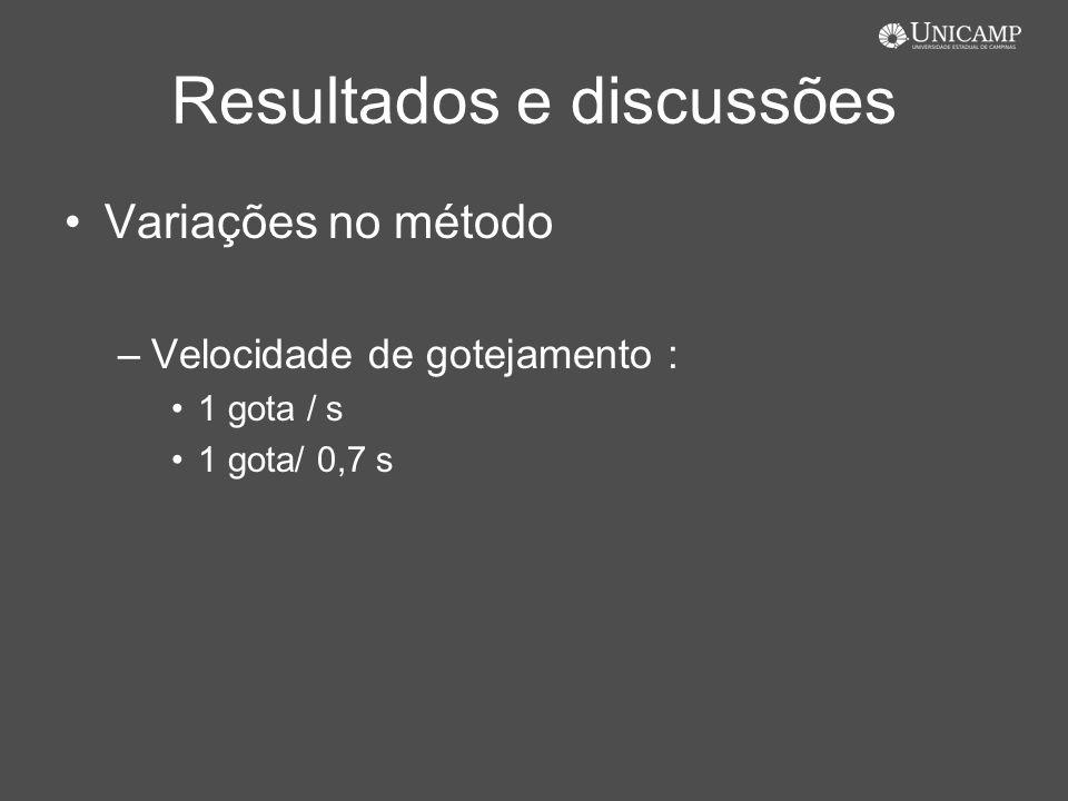 Resultados e discussões Variações no método –Velocidade de gotejamento : 1 gota / s 1 gota/ 0,7 s