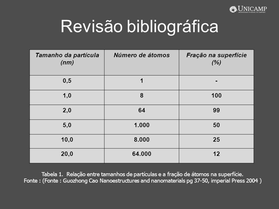 Revisão bibliográfica Tamanho da partícula (nm) Número de átomosFração na superfície (%) 0,51- 1,08100 2,06499 5,01.00050 10,08.00025 20,064.00012 Tab