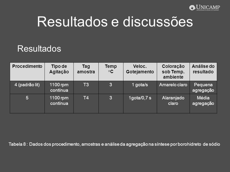 Resultados e discussões Resultados Tabela 8 : Dados dos procedimento, amostras e análise da agregação na síntese por borohidreto de sódio Procedimento