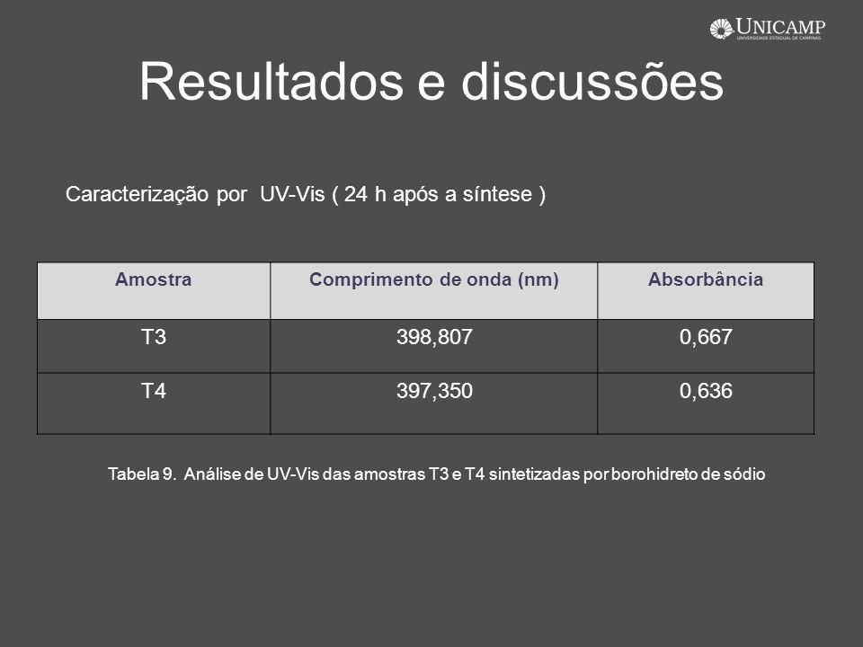 Resultados e discussões AmostraComprimento de onda (nm)Absorbância T3398,8070,667 T4397,3500,636 Caracterização por UV-Vis ( 24 h após a síntese ) Tab