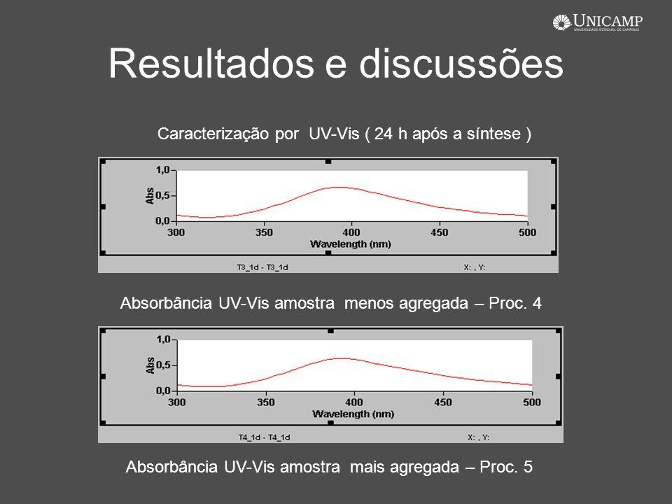 Resultados e discussões Caracterização por UV-Vis ( 24 h após a síntese ) Absorbância UV-Vis amostra menos agregada – Proc. 4 Absorbância UV-Vis amost