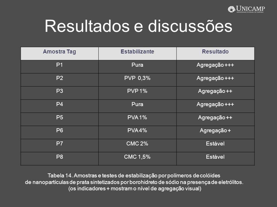Resultados e discussões Amostra TagEstabilizanteResultado P1PuraAgregação +++ P2PVP 0,3%Agregação +++ P3PVP 1%Agregação ++ P4PuraAgregação +++ P5PVA 1
