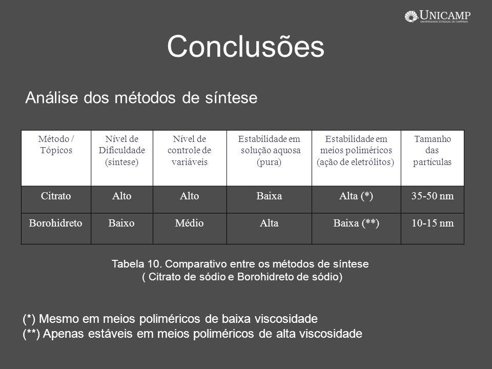 Conclusões Método / Tópicos Nível de Dificuldade (sintese) Nível de controle de variáveis Estabilidade em solução aquosa (pura) Estabilidade em meios