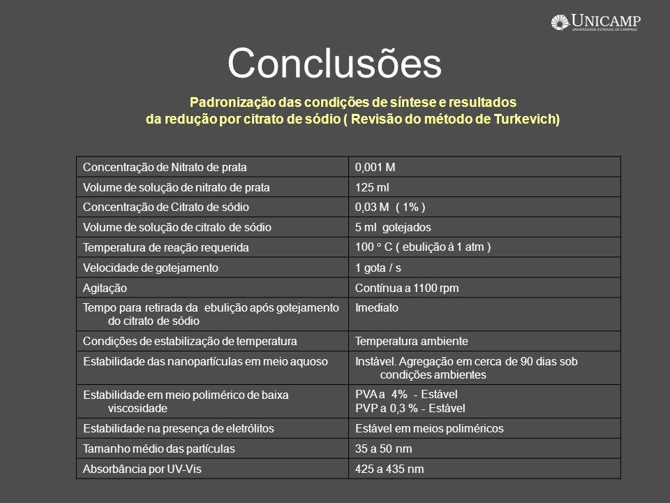 Conclusões Concentração de Nitrato de prata0,001 M Volume de solução de nitrato de prata125 ml Concentração de Citrato de sódio0,03 M ( 1% ) Volume de