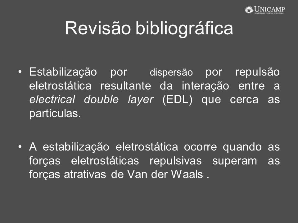 Revisão bibliográfica Estabilização por dispersão por repulsão eletrostática resultante da interação entre a electrical double layer (EDL) que cerca a