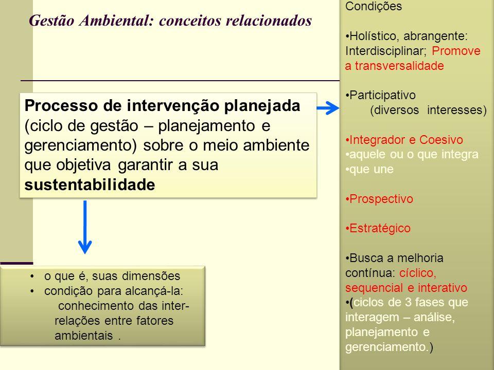 Gestão Ambiental: conceitos relacionados Processo de intervenção planejada (ciclo de gestão – planejamento e gerenciamento) sobre o meio ambiente que