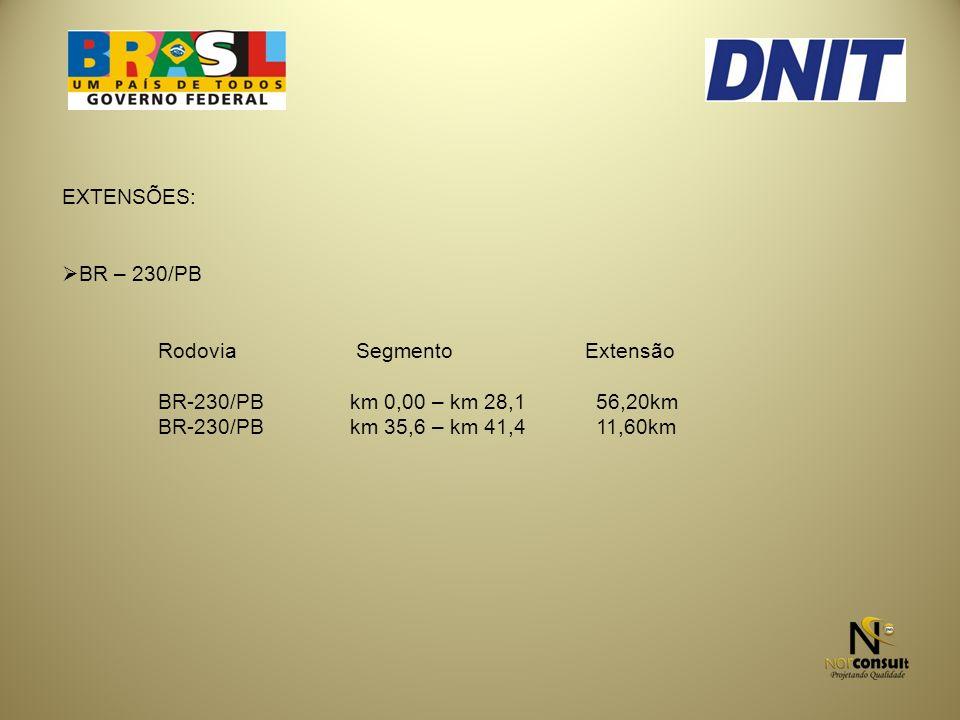 EXTENSÕES: BR – 230/PB Rodovia Segmento Extensão BR-230/PBkm 0,00 – km 28,1 56,20km BR-230/PBkm 35,6 – km 41,4 11,60km