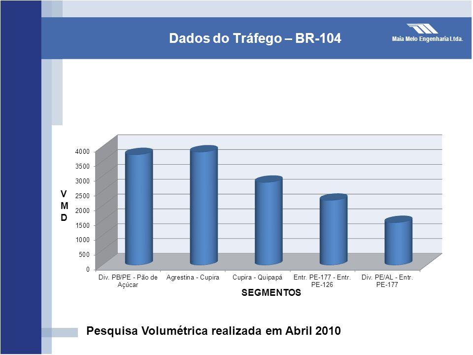 Maia Melo Engenharia Ltda. Dados do Tráfego – BR-104 Pesquisa Volumétrica realizada em Abril 2010 SEGMENTOS