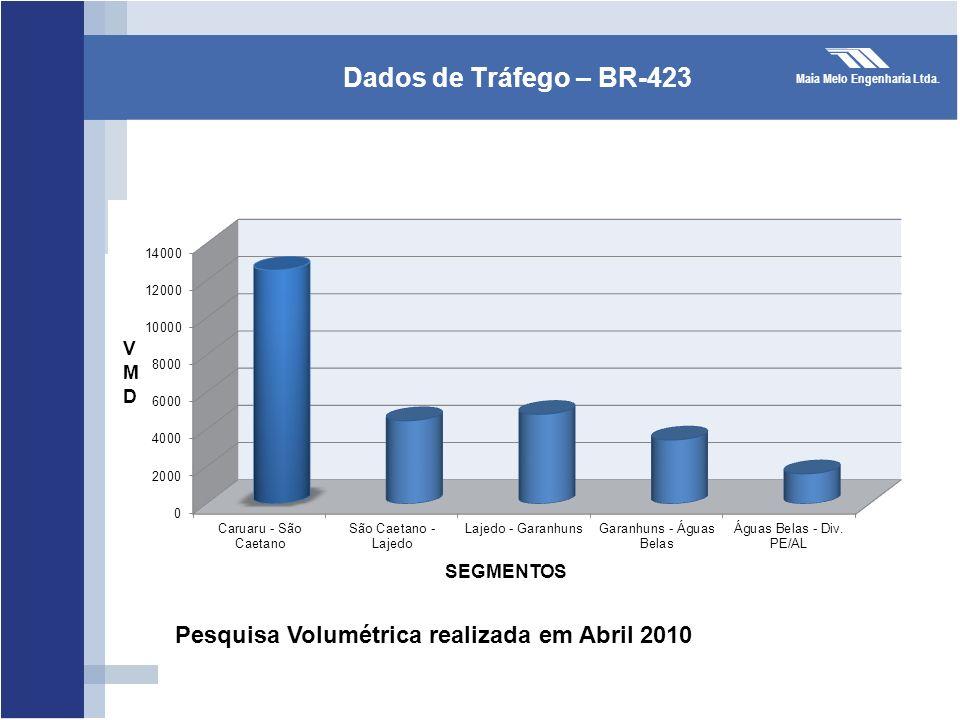 Maia Melo Engenharia Ltda. Dados de Tráfego – BR-423 Pesquisa Volumétrica realizada em Abril 2010 SEGMENTOS