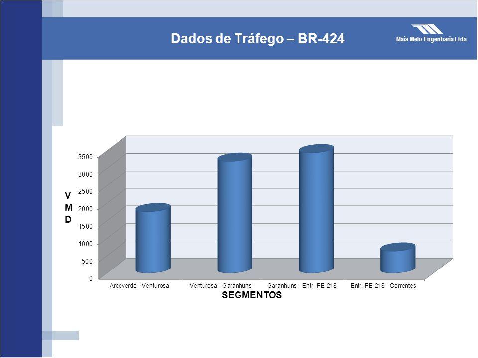 Maia Melo Engenharia Ltda. Dados de Tráfego – BR-424 SEGMENTOS